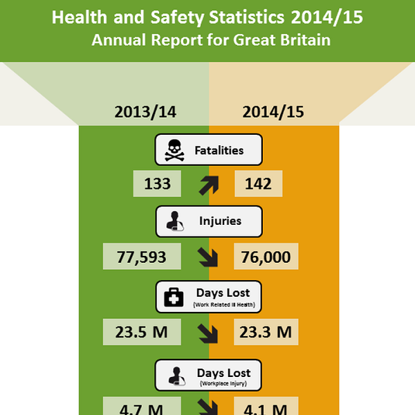 HSE Health and safety statistics 2014/15 Infographic