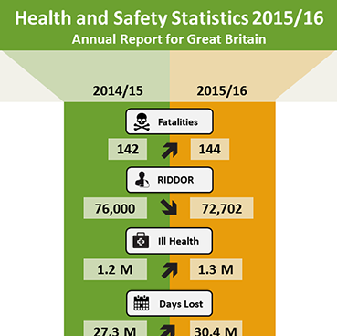HSE Health and safety statistics 2015/16 Infographic